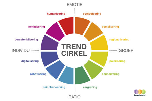 researching trends trendslator