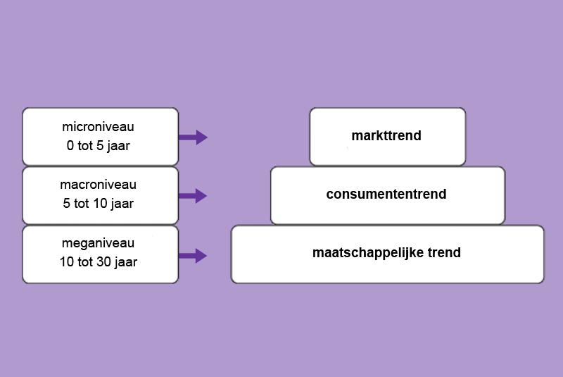 Trendpiramide